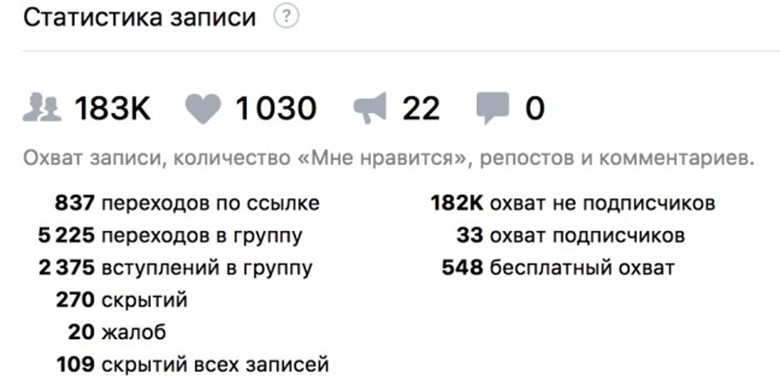 Статистика записи группы ВКонтакте