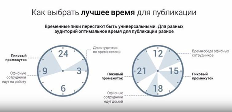 Выбираем время для эффективной рекламы социальной сети ВКонтакте