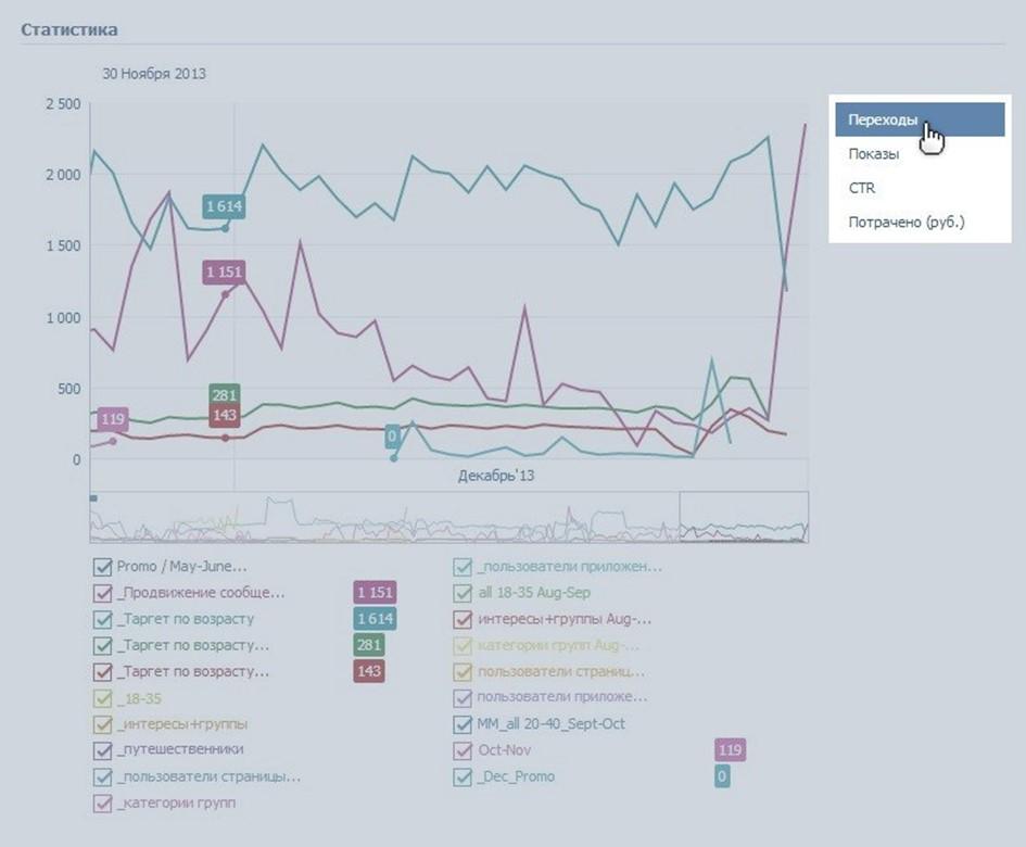 График статистики рекламных объявлений - переходы, показы и CTR