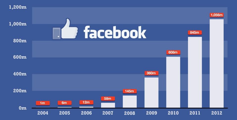 статистика фейсбук