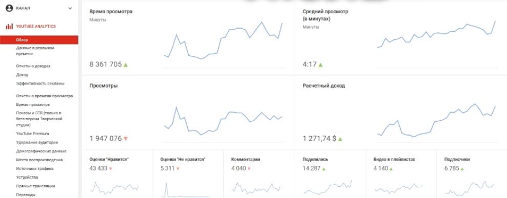 статистика серых ютуб каналов