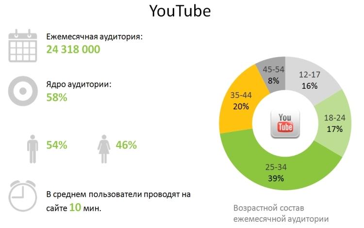 статистика ютуба в россии
