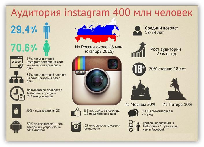 сколько человек в инстаграм в россии