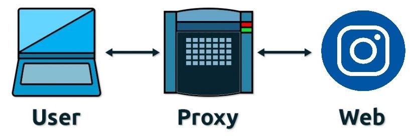кому нужно купить прокси сервер для инстаграм