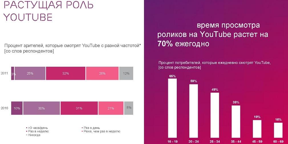 статистика посетителей ютуба в СНГ