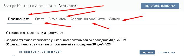 что показвает статистика группы вконтакте