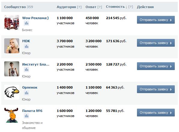 цена на рекламу во вконтакте