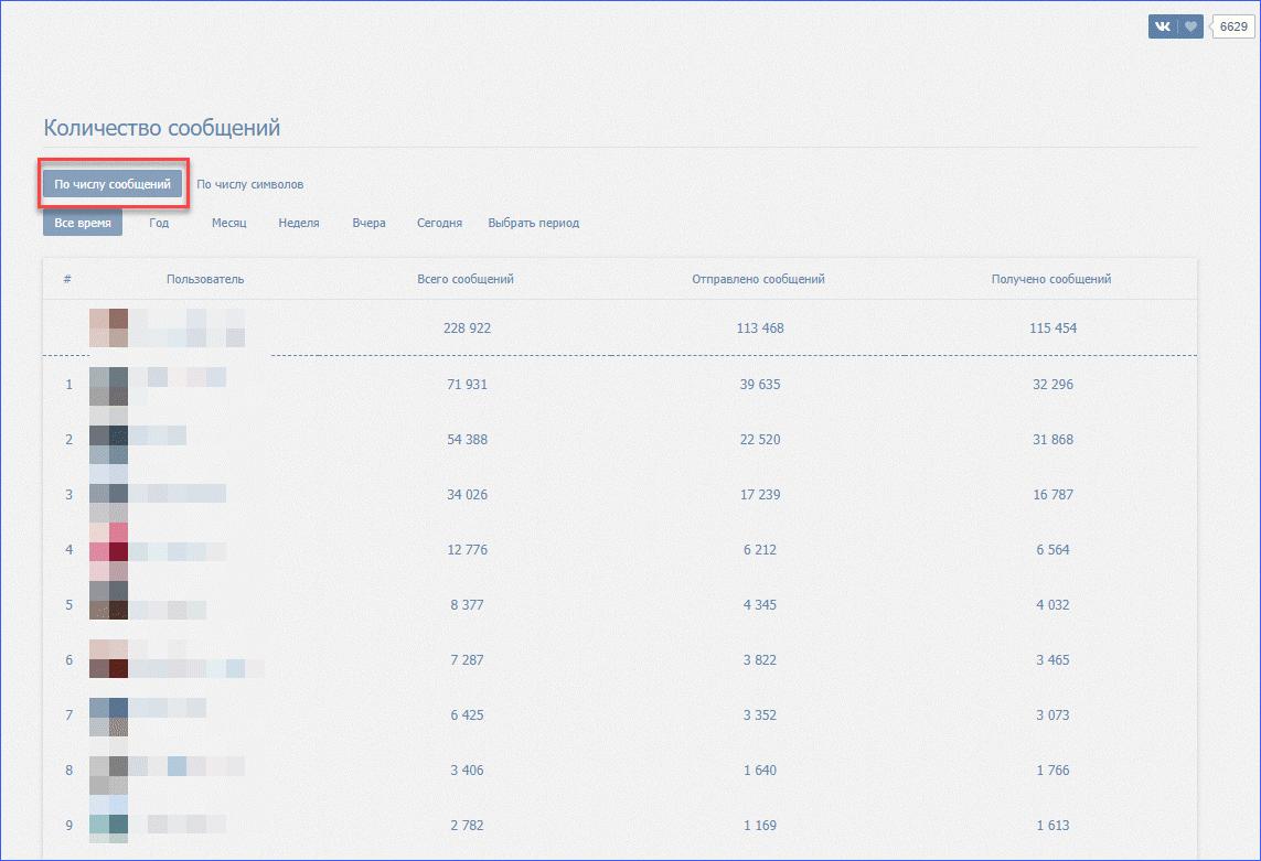 рейтинг статистики диалогов вконтакте