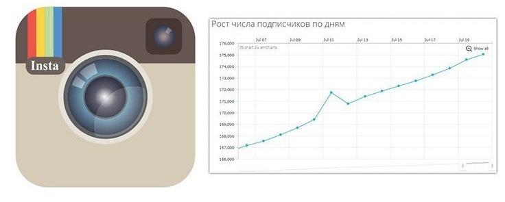 рост подписчиков в инстаграме с помощью сайтов для накрутки