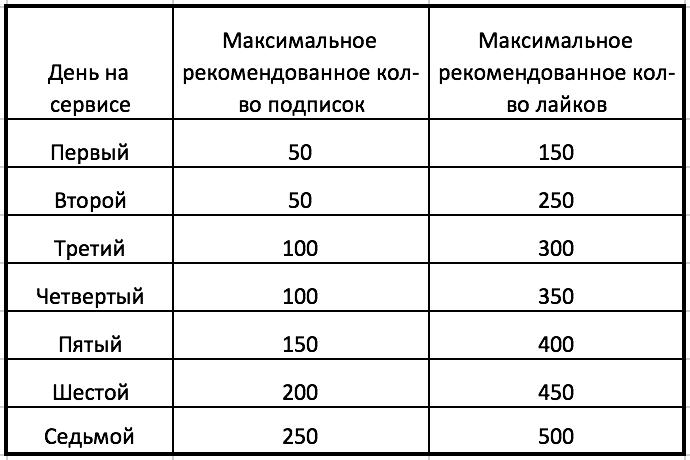 лимиты для аккаунта возрастом от 3 месяцев до 6 месяцев